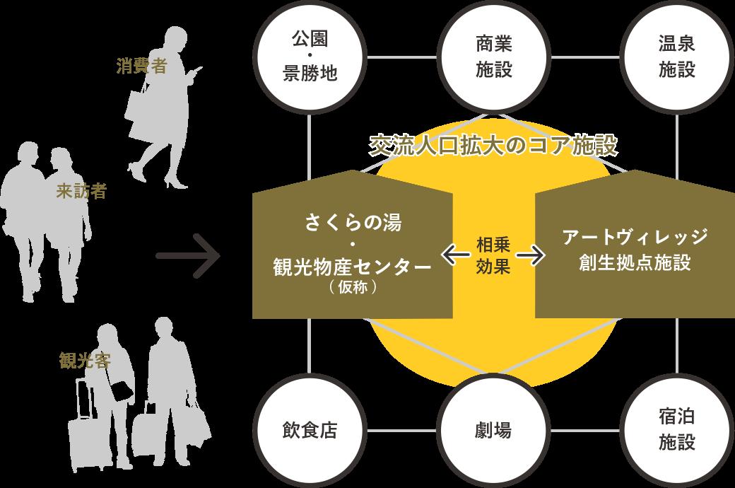 人口拡大の図